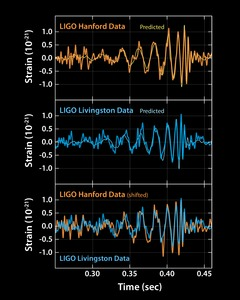 Détection d'ondes gravitationnelles par LIGO